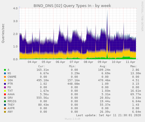 BIND_DNS [02] Query Types In