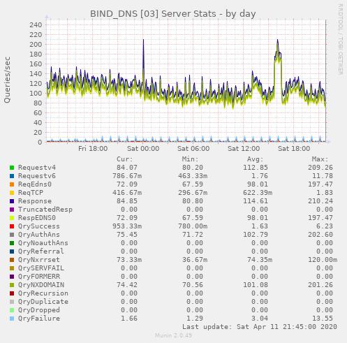 BIND_DNS [03] Server Stats