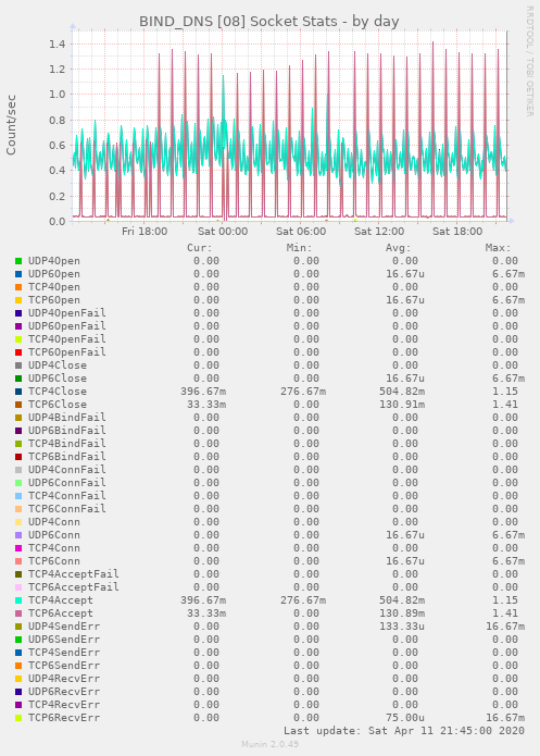 BIND_DNS [08] Socket Stats